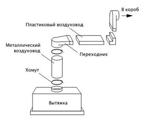 Вентиляция для вытяжки на кухне своими руками