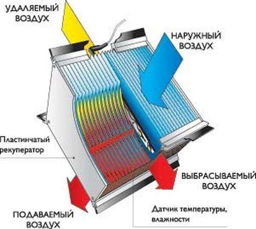G пластинчатый теплообменник рекуперативная вентиляция где продать теплообменник тиж стоимость
