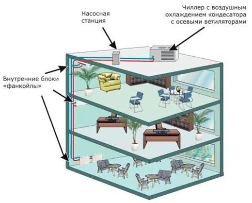 Схема монтажа системы чиллер-фанкойл