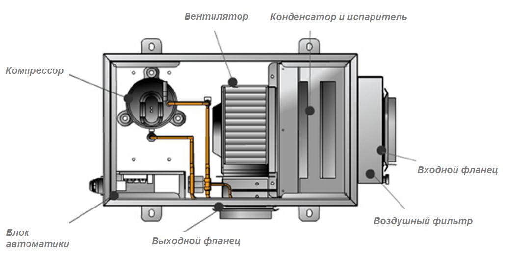 Устройство осушителя воздуха Danvex DD