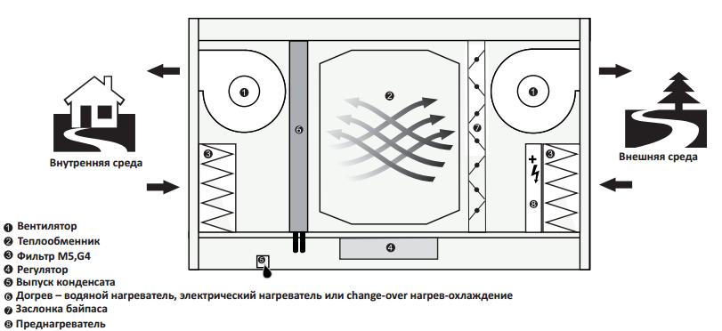 Функциональная схема 2vv ALFA95 FLAT