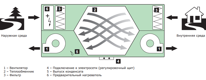 Функциональная схема установки 2vv Venus