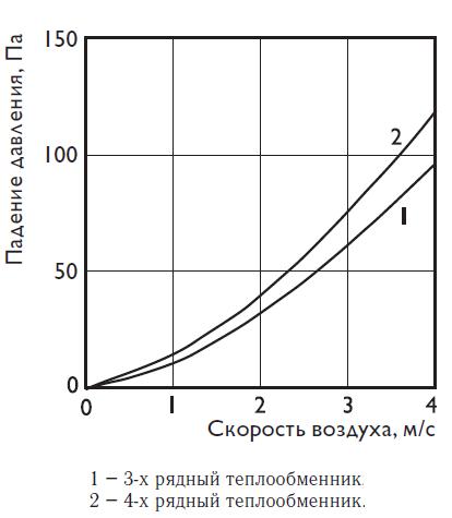 Аэродинамические характеристики на водяные охладители Арктос PBAR