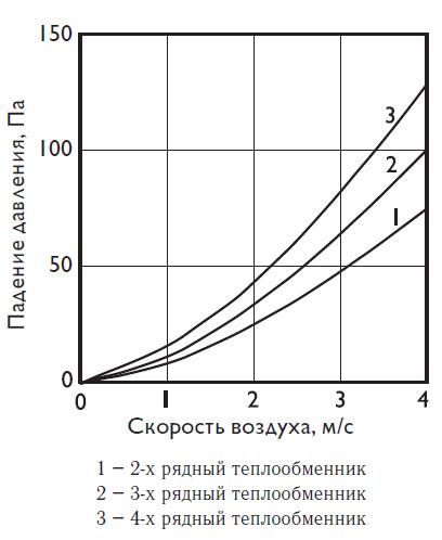 Аэродинамические характеристики на фреоновые охладители Арктос PBED