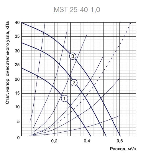 Гидравлическая схема смесительного узла Аэроблок MST