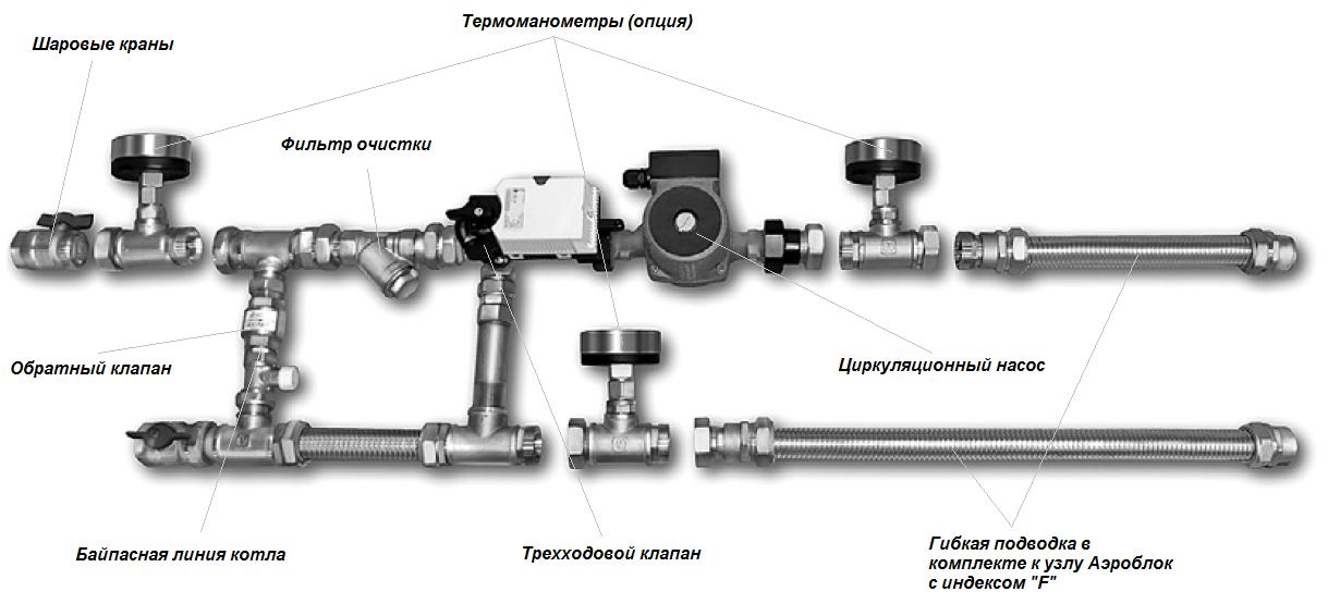 Состав смесительного узла Аэроблок MST