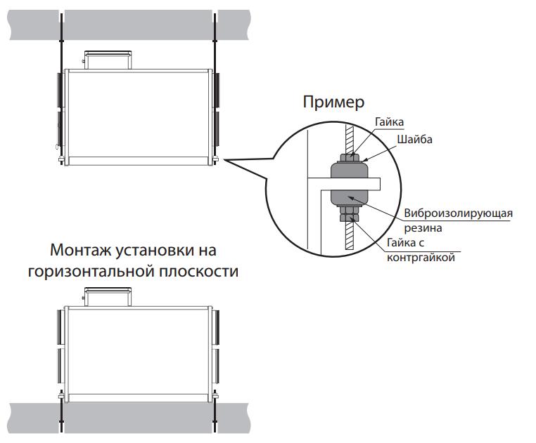 Монтаж приточно-вытяжной установки Вентс
