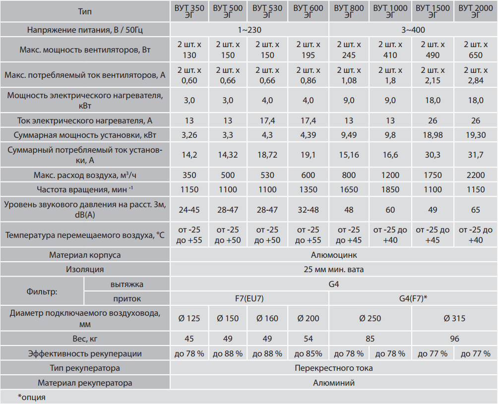 Приточно-вытяжная установка параметры Вентс-ЭГ
