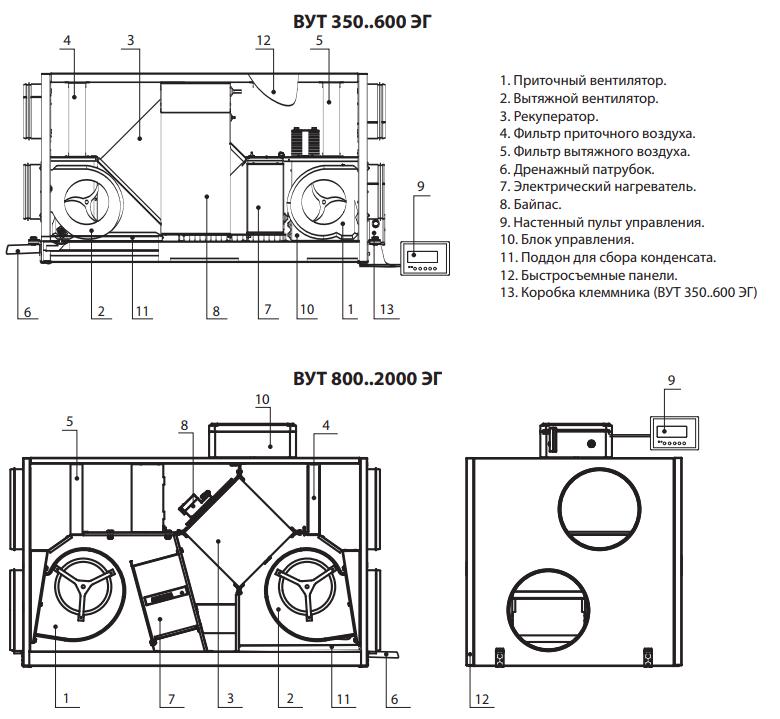 Устройство приточно-вытяжной установки Вентс-ЭГ