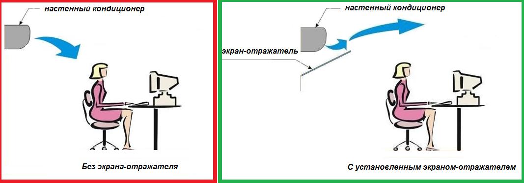 установленный экран для изменения направления потока