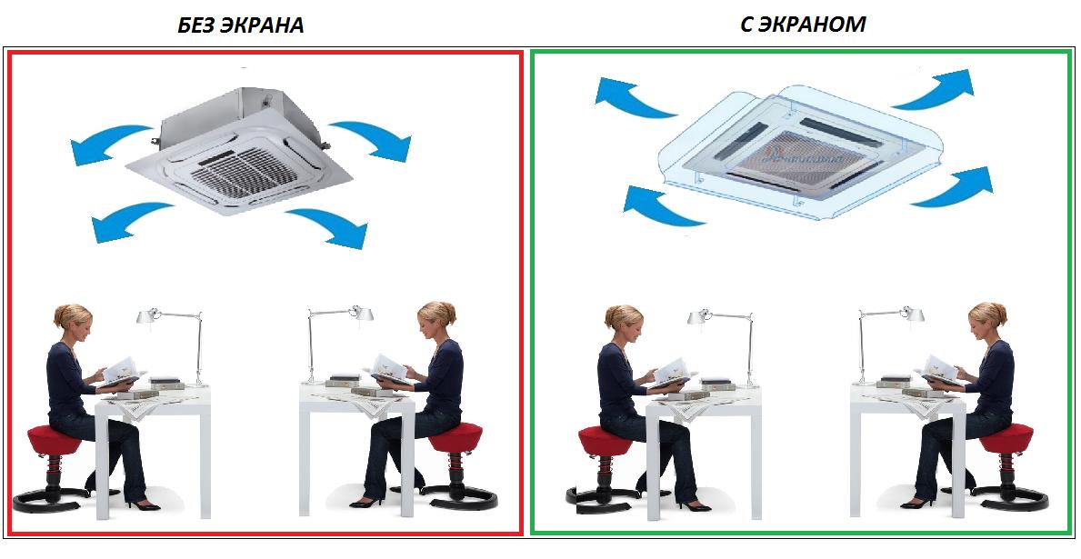 Установленный экран для кассетного кондиционера с изменением направления потока