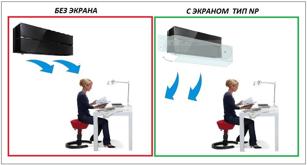 Установленный поворотный экран для кондиционера изменения направления потока
