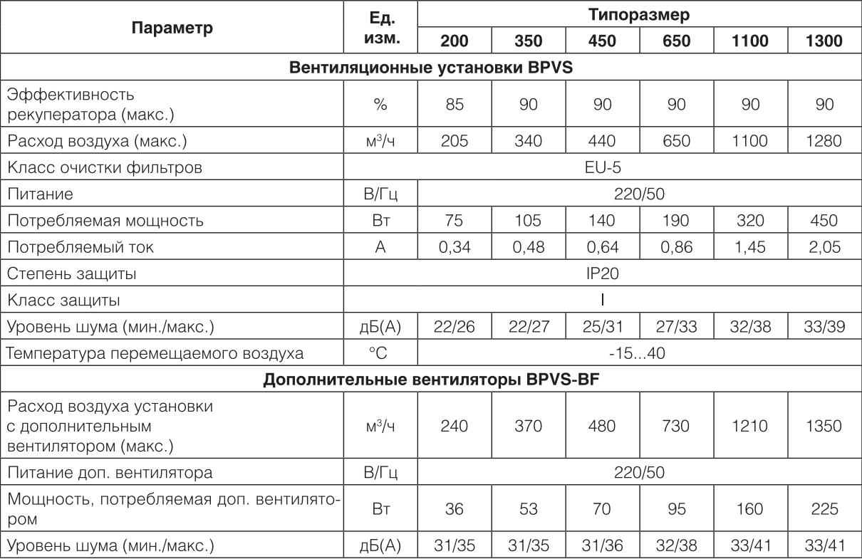 Технические характеристики на приточно-вытяжные установки Ballu Machine BPVS