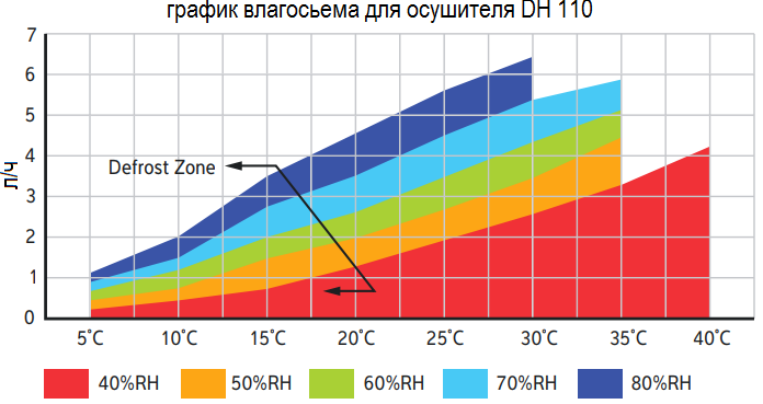 Кривая влагосъема на канальный осушитель Calorex DH 110 BX TTW LPHW