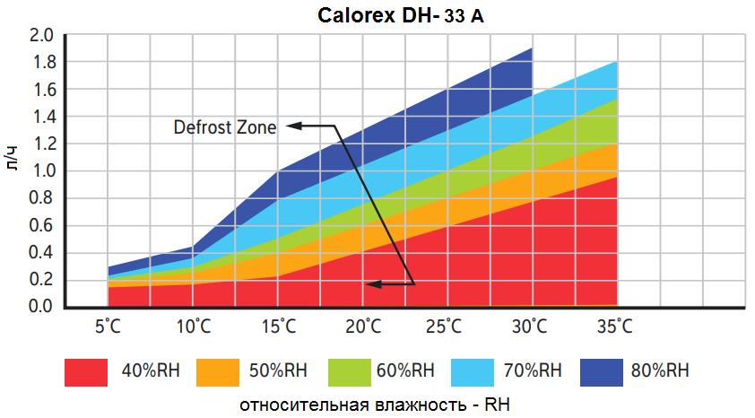 Кривая влагосъема на канальный осушитель Calorex DH 33 ARH