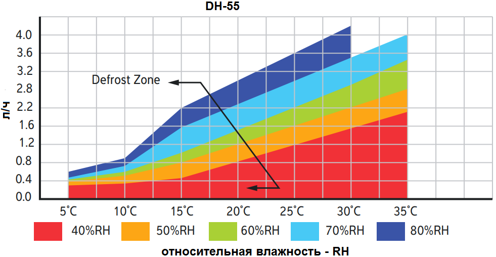 Кривая влагосъема на канальный осушитель Calorex DH 55 A TTW
