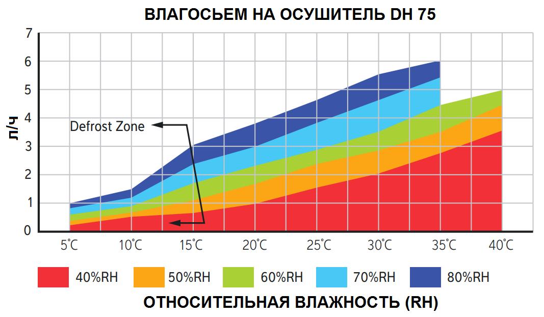 Кривая влагосъема на канальный осушитель Calorex DH 75 AX TTW