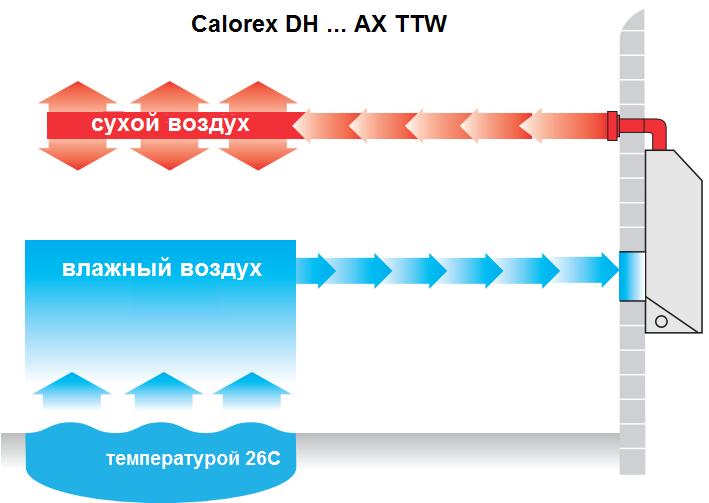 особенности настенного осушителя Calorex DH 33 A TTW