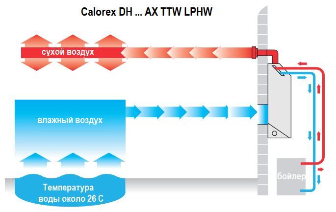 Установка настенного осушителя Calorex DH 55 A TTW LPHW