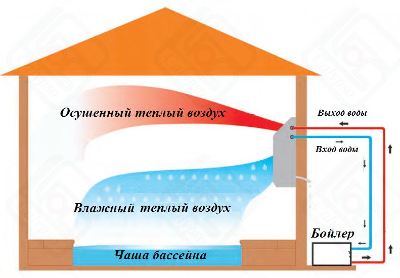 настенный осушитель с водяным нагревателем