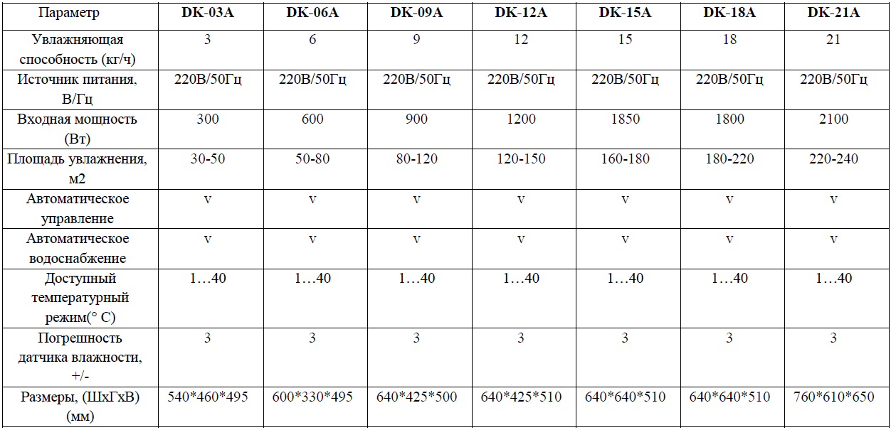 Технические характеристики на промышленные увлажнители Daksen