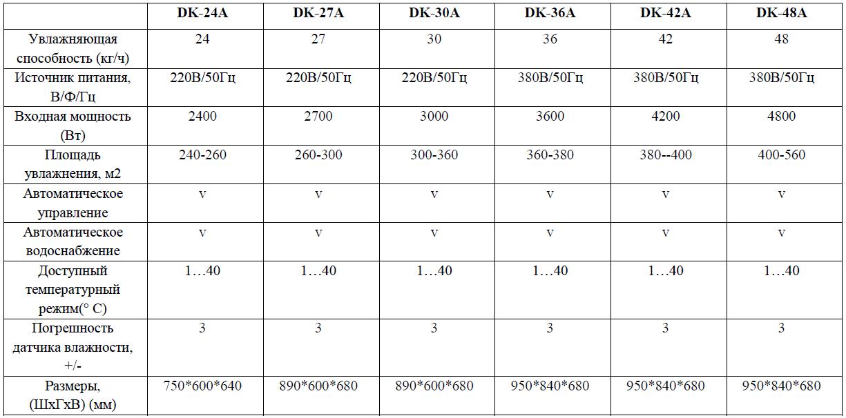 Технические характеристики на промышленные ультразвуковые увлажнители Daksen