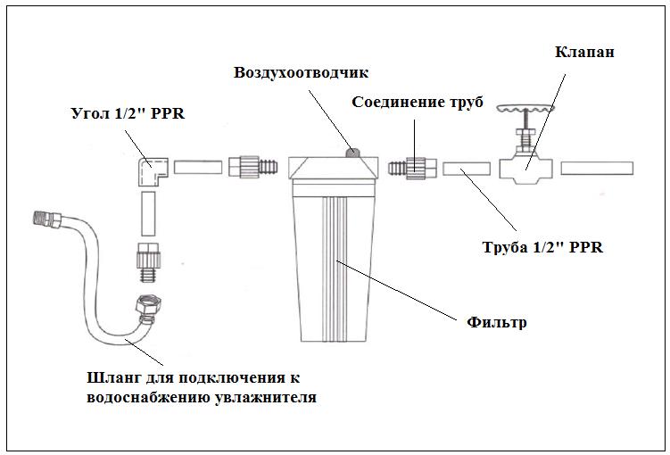 Подключение водопроводной воды к увлажнителю