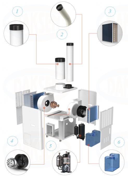 Устройство промышленного мобильного кондиционера