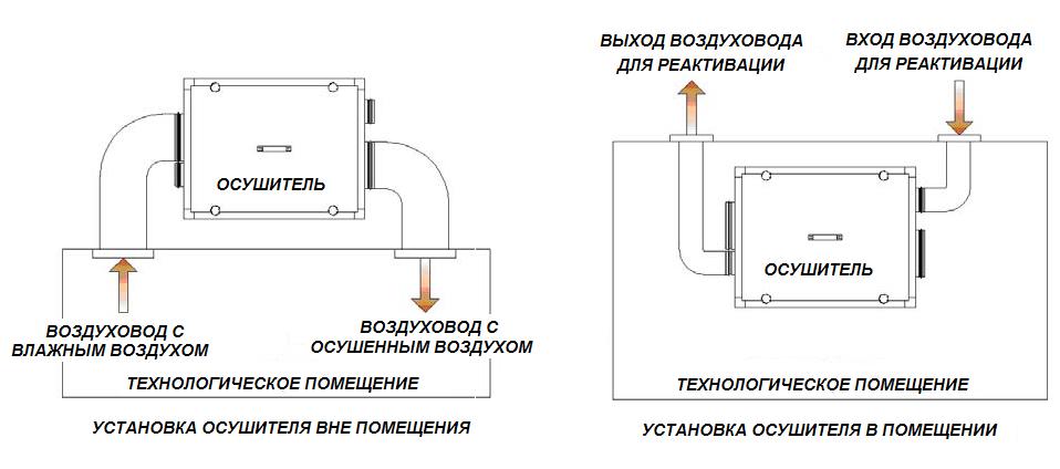 Установка адсорбционного осушителя