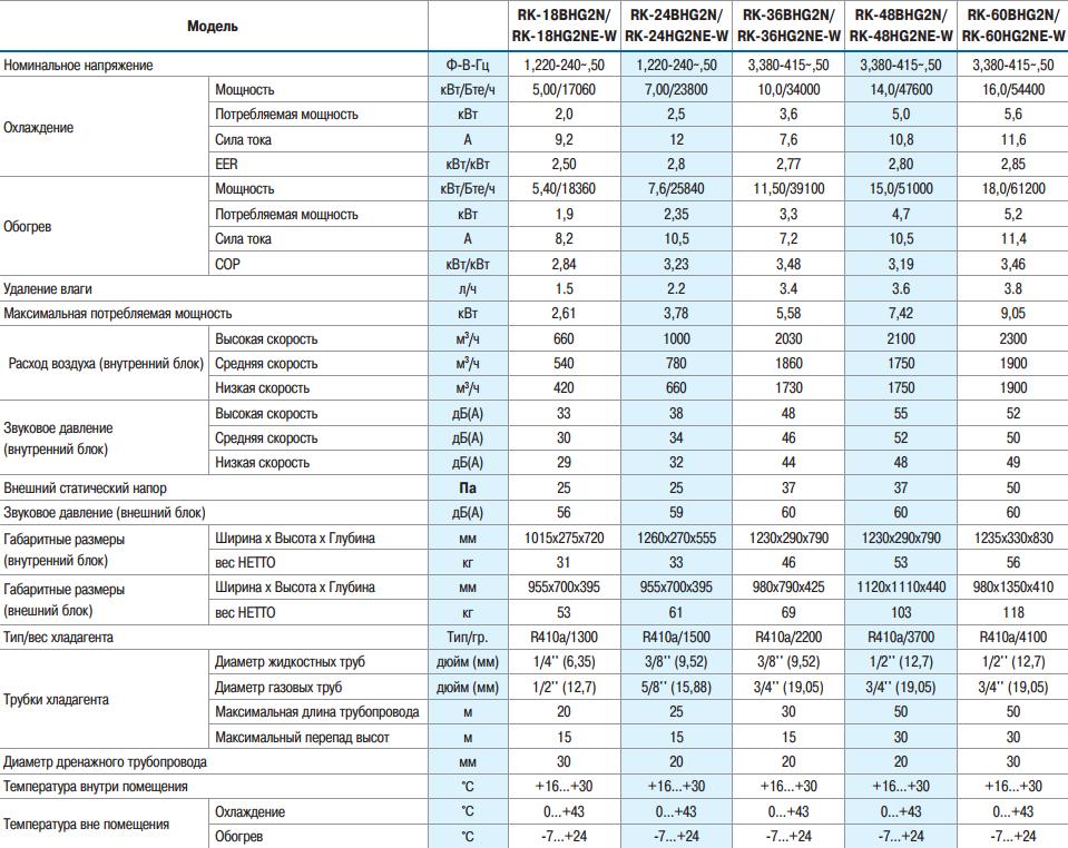 Технические характеристики на канальные кондиционеры Dantex Серии BHG2N