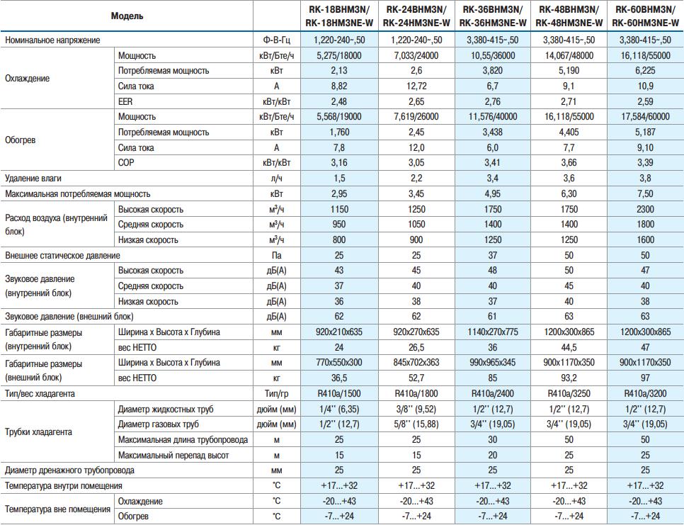 Технические характеристики на канальные кондиционеры Dantex Серии BHMN
