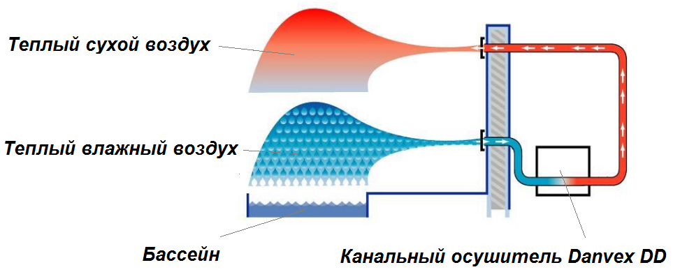 Схема установки канального осушителя Danvex DD