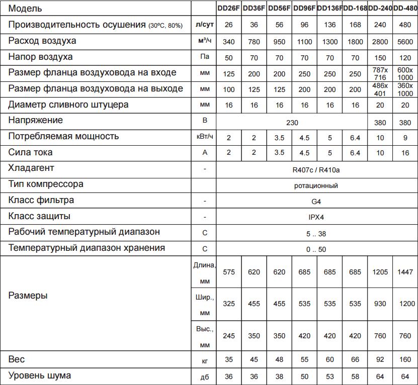 Технические характеристики на осушитель воздуха для бассена Danvex DD-F