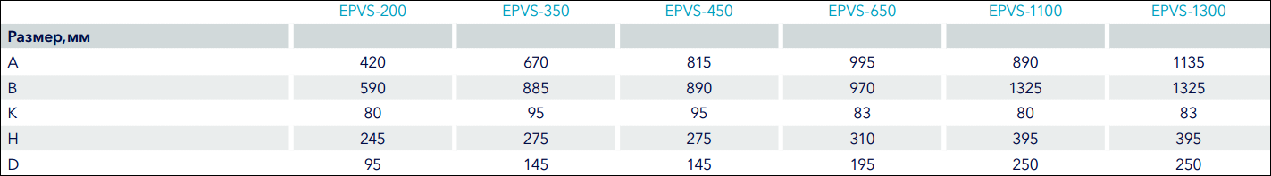 Габаритные характеристики на приточно-вытяжные установки Electrolux EPVS