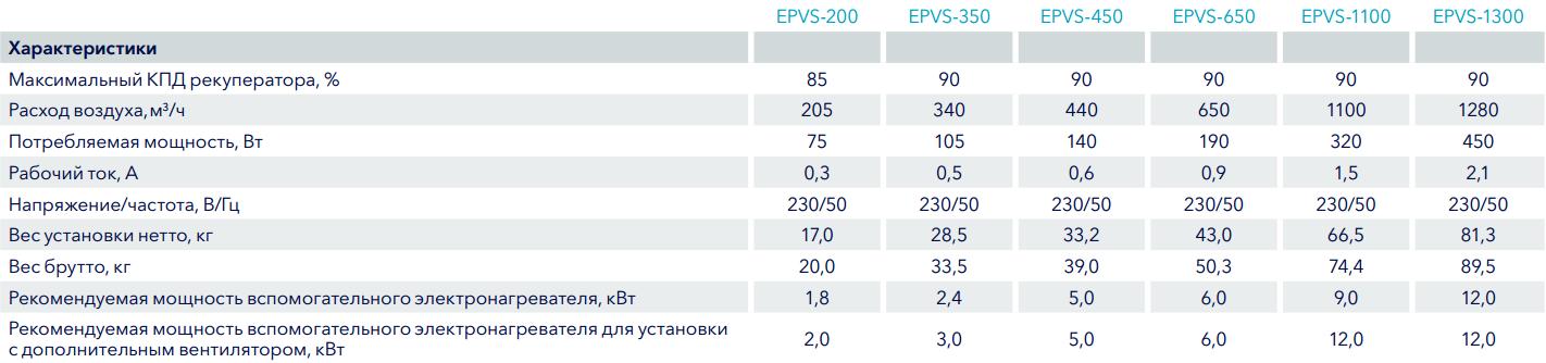 Технические характеристики на приточно-вытяжные установки Electrolux EPVS