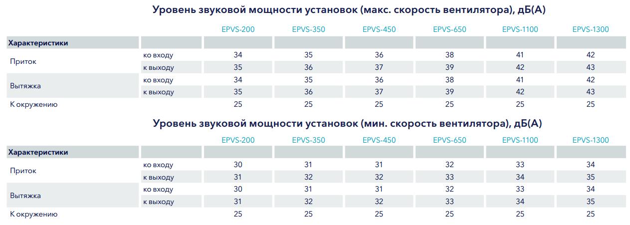 Шумовые характеристики приточно-вытяжных установок EPVS