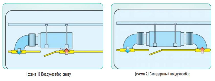 Схема размещения воздуховодов у канального кондиционера General Climate