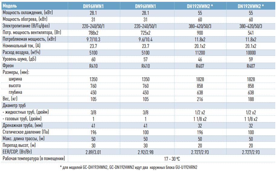 Технические данные на канальные кондиционеры General climate 96-192