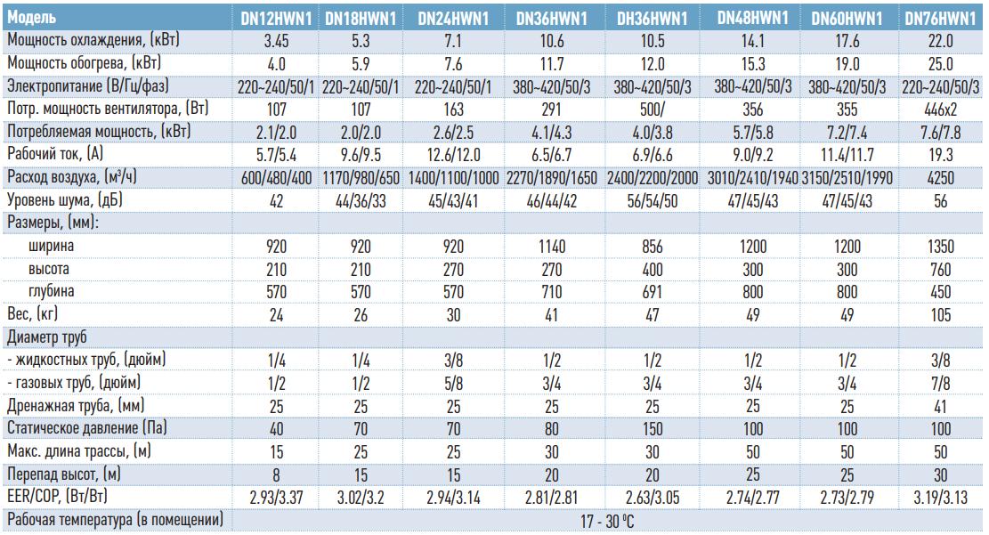Технические данные на канальные кондиционеры General climate