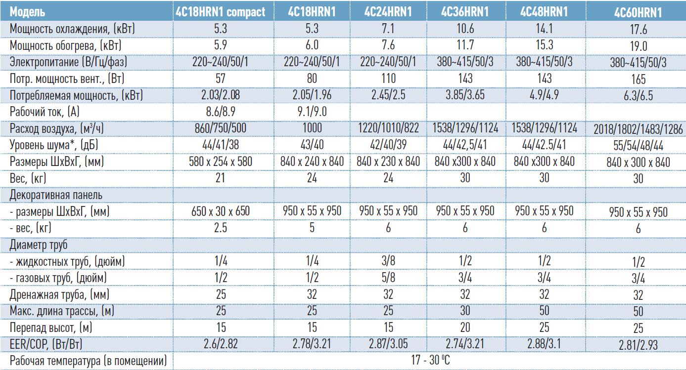 Технические характеристики кассетных кондиционеров General Climate