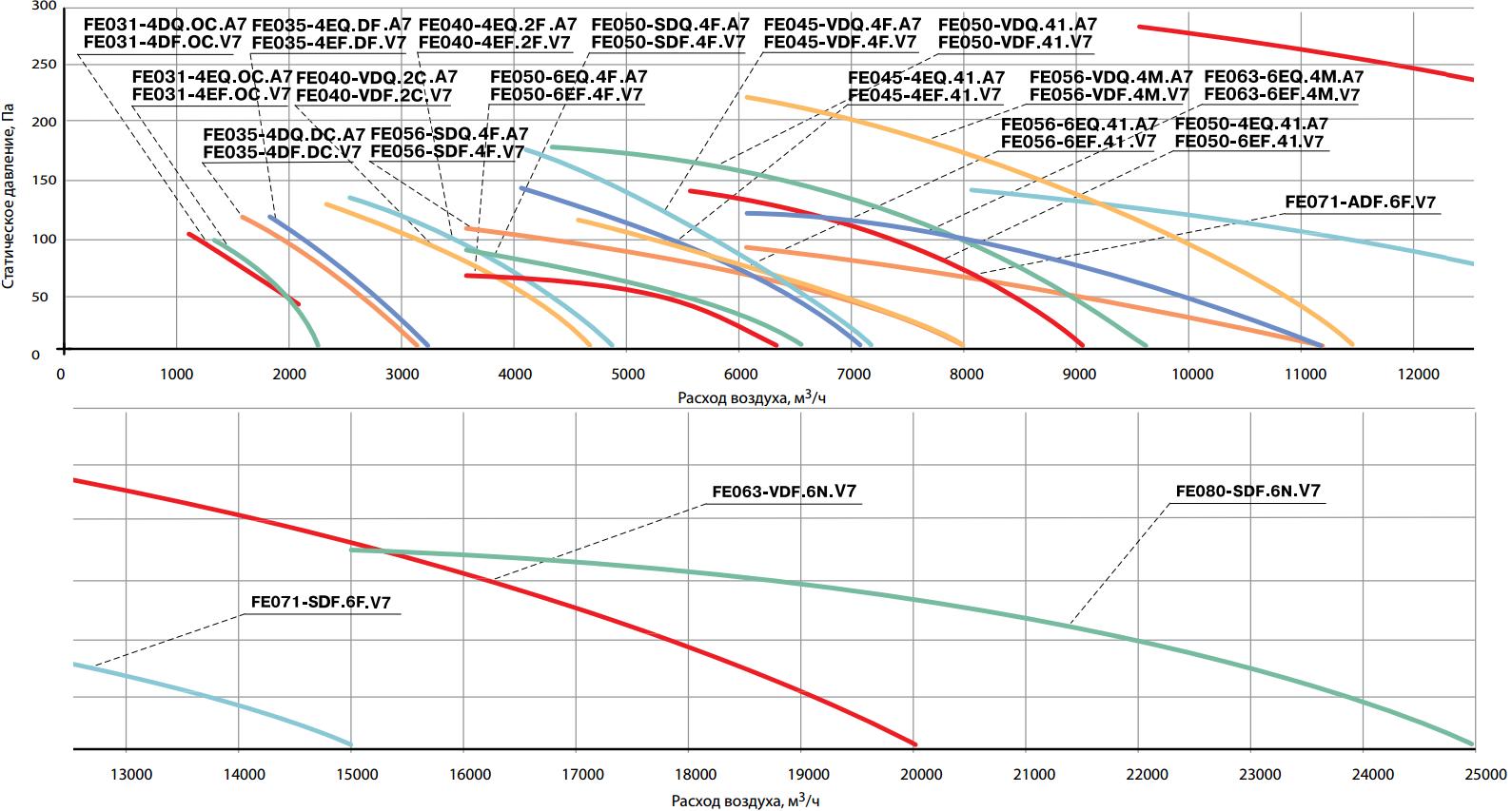 Аэродинамические характеристики осевых вентиляторов Korf FE