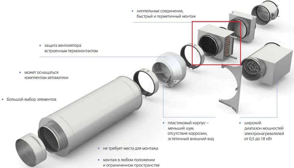 Водяной нагреватель Korf WWK в системе вентиляции