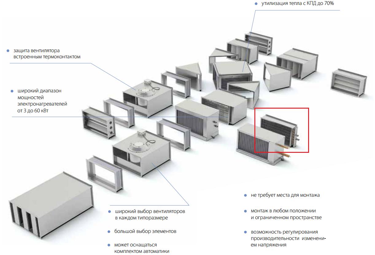 Водяной нагреватель Shuft WHR в системе вентиляции