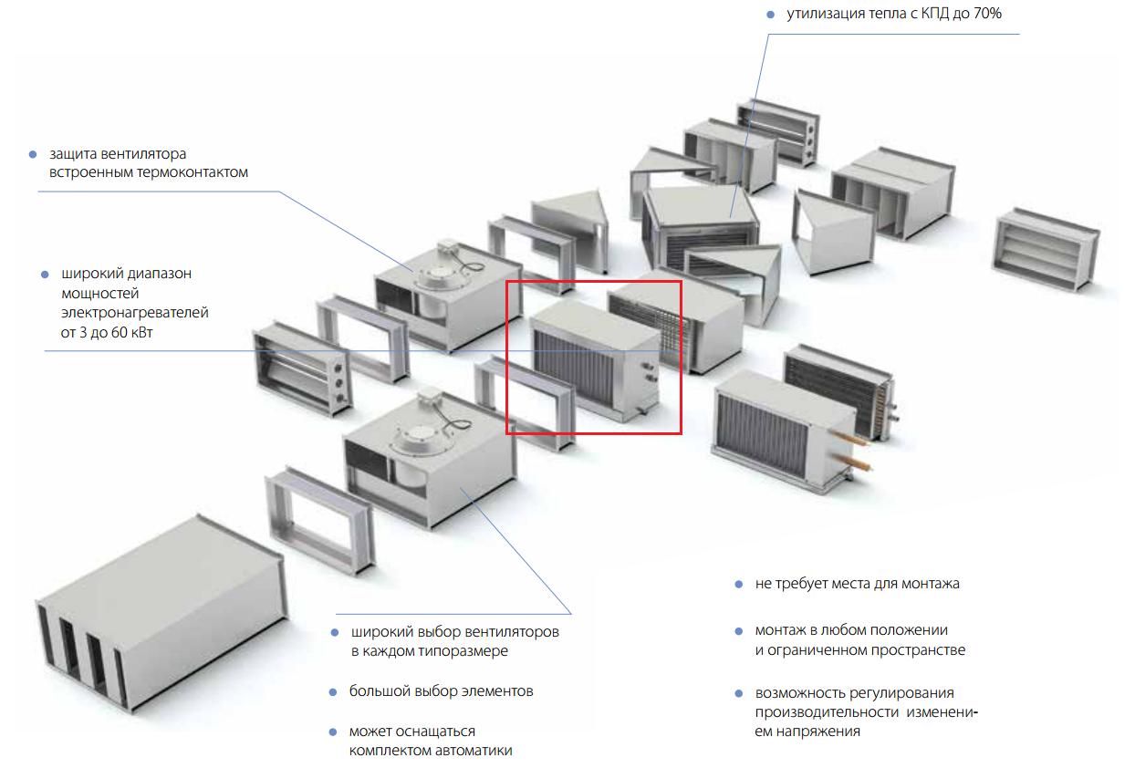 Водяной охладитель Korf WLO в системе вентиляции