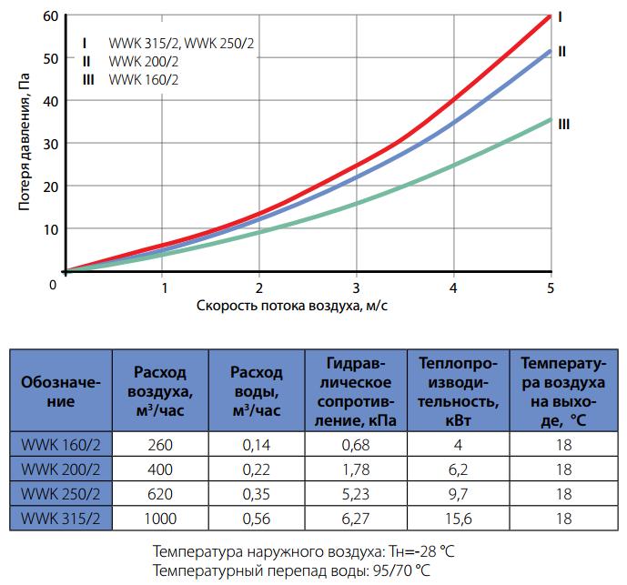 Гидравлические параметры водяных нагревателей Korf wwk
