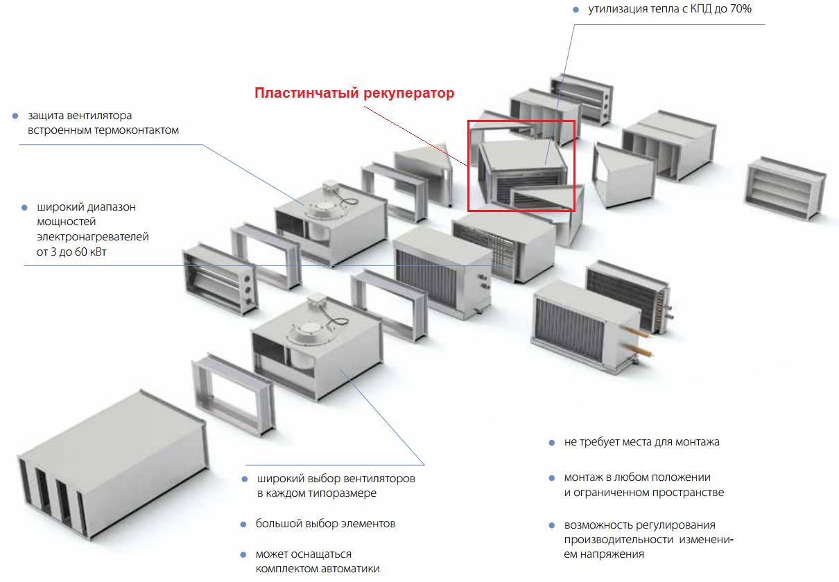 Теплообменник korf рекуператор pr 60-30 пластинчатый оборудование для механической очистки кожухотрубных теплообменников