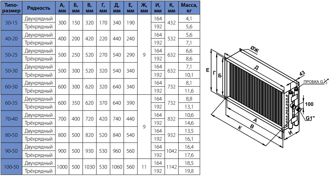 Размеры водяных нагревателей Korf WWN