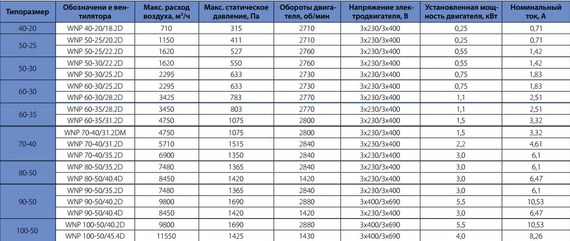Технические характеристики вентиляторов Korf WNP