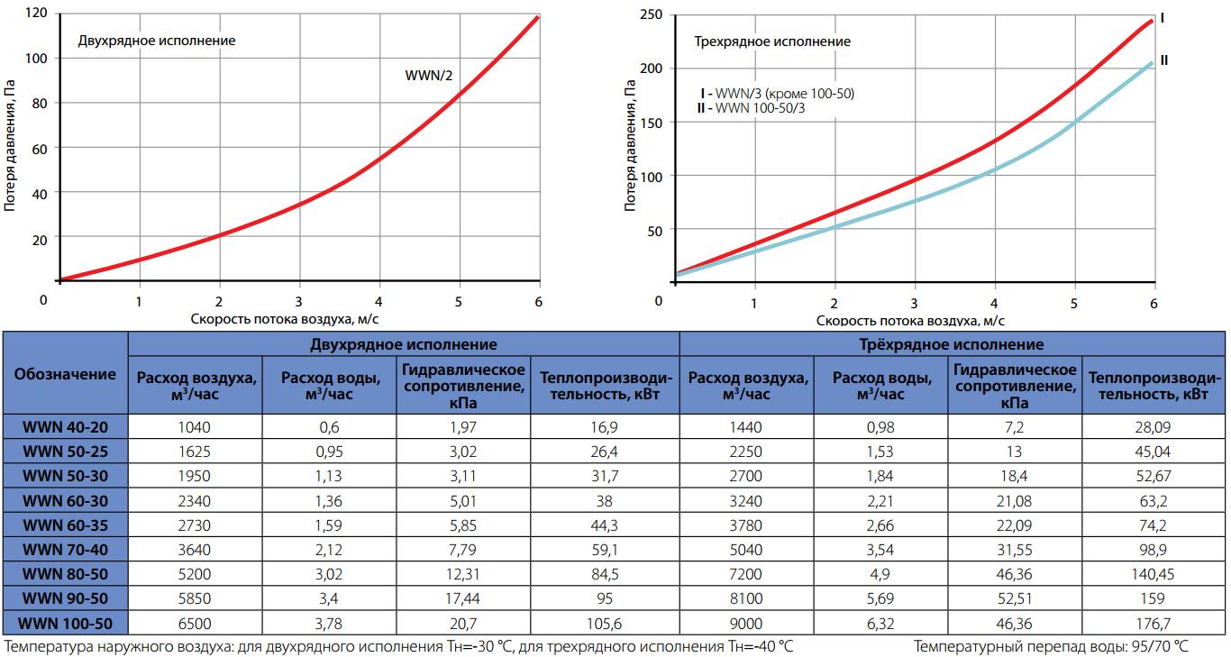 Технические характеристики водяных нагревателей Korf WWN