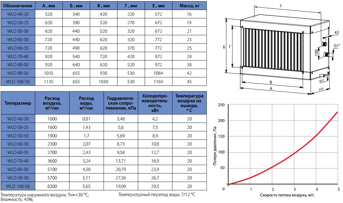 Технические характеристики водяных охладителей Korf WLO